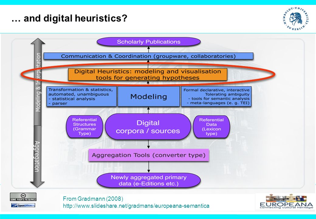 From Gradmann (2008) http://www.slideshare.net/gradmans/europeana-semantica … and digital heuristics?
