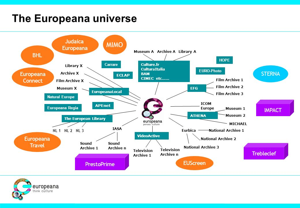 The Europeana universe NL 1 NL 2 NL 3 EDL National Digital Library ACE Film Archive X EurbicaNational Archive 1 MICHAEL CENL Museum X Archive X National Archive 2 Film Archive 1 Film Archive 2 Film Archive 3 National Archive 3 Library X Museum A Archive A Library A FIAT Television Archive 1 Television Archive n IASA Sound Archive 1 Sound Archive n ICOM Europe Museum 1 Museum 2 The European Library VideoActive ATHENA EFG Culture.fr CulturaItalia BAM CIMEC etc…… EuropeanaLocal Trebleclef PrestoPrime IMPACT BHL MIMO Europeana Connect Judaica Europeana Europeana Travel EUScreen STERNA APEnet ECLAP Carrare EURO-Photo HOPE Europeana Regia Natural Europe