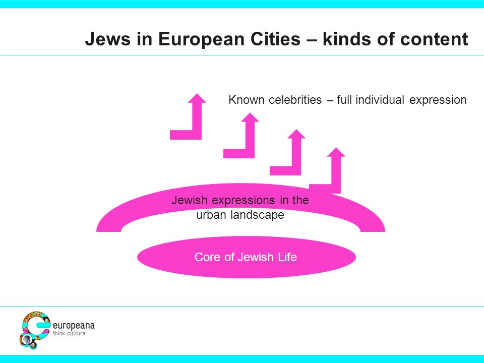 Jews in European Cities – kinds of content Known celebrities – full individual expression Core of Jewish Life Jewish expressions in the urban landscap