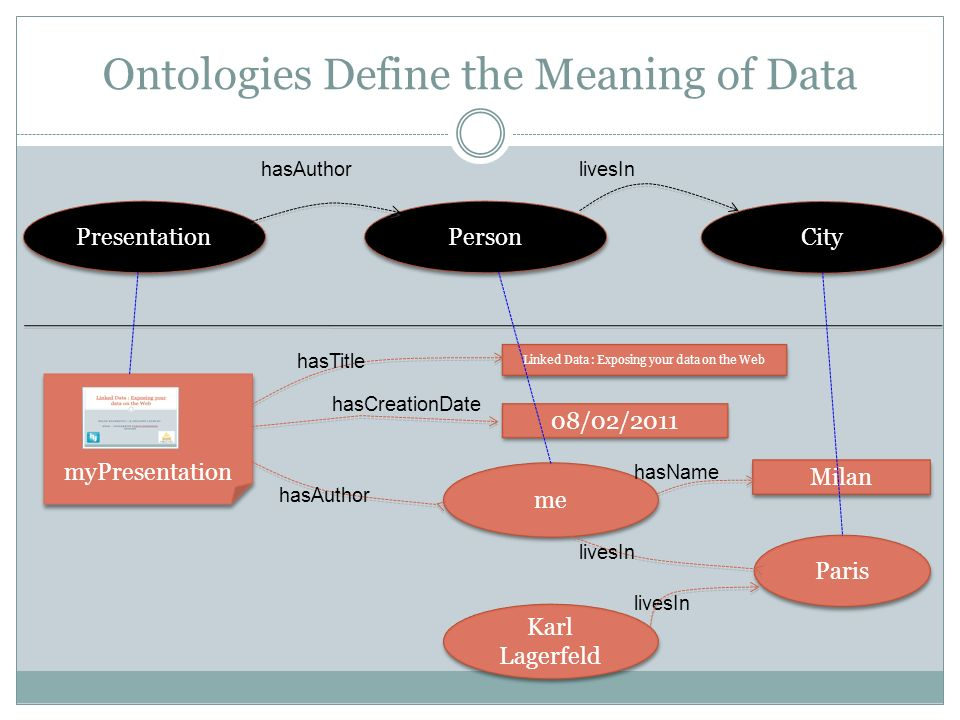 Ontologies Define the Meaning of Data myPresentation Linked Data : Exposing your data on the Web 08/02/2011 hasTitle hasCreationDate me hasAuthor Milan hasName Paris livesIn Karl Lagerfeld livesIn Presentation Person City hasAuthorlivesIn