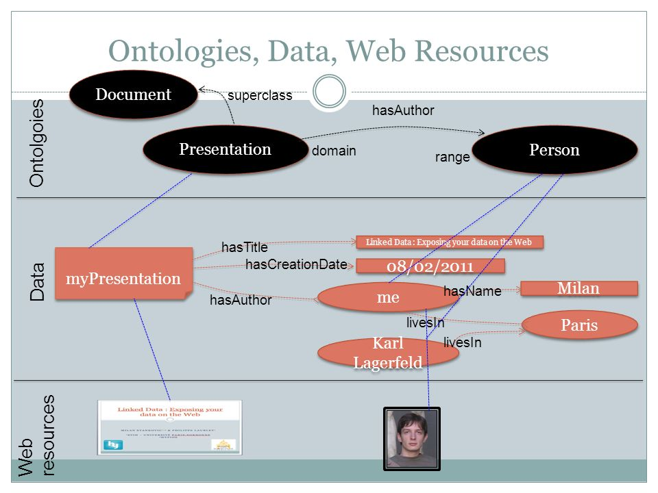 Ontologies, Data, Web Resources myPresentation Linked Data : Exposing your data on the Web 08/02/2011 hasTitle hasCreationDate me hasAuthor Milan hasN