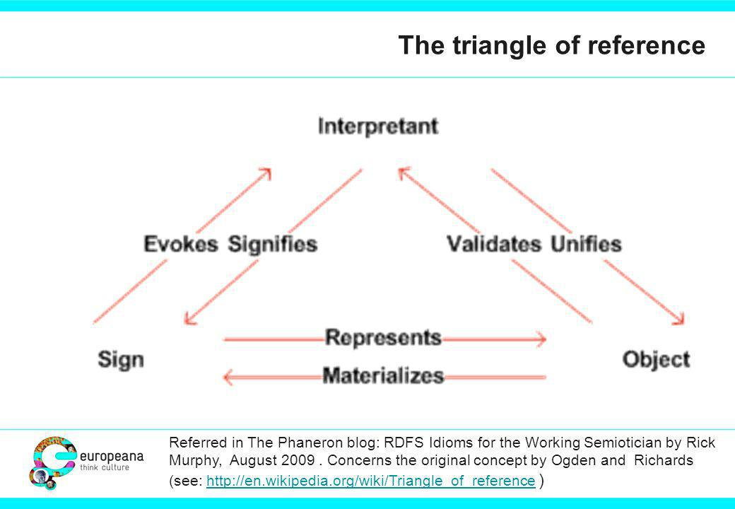 The triangle of reference Referred in The Phaneron blog: RDFS Idioms for the Working Semiotician by Rick Murphy, August 2009.