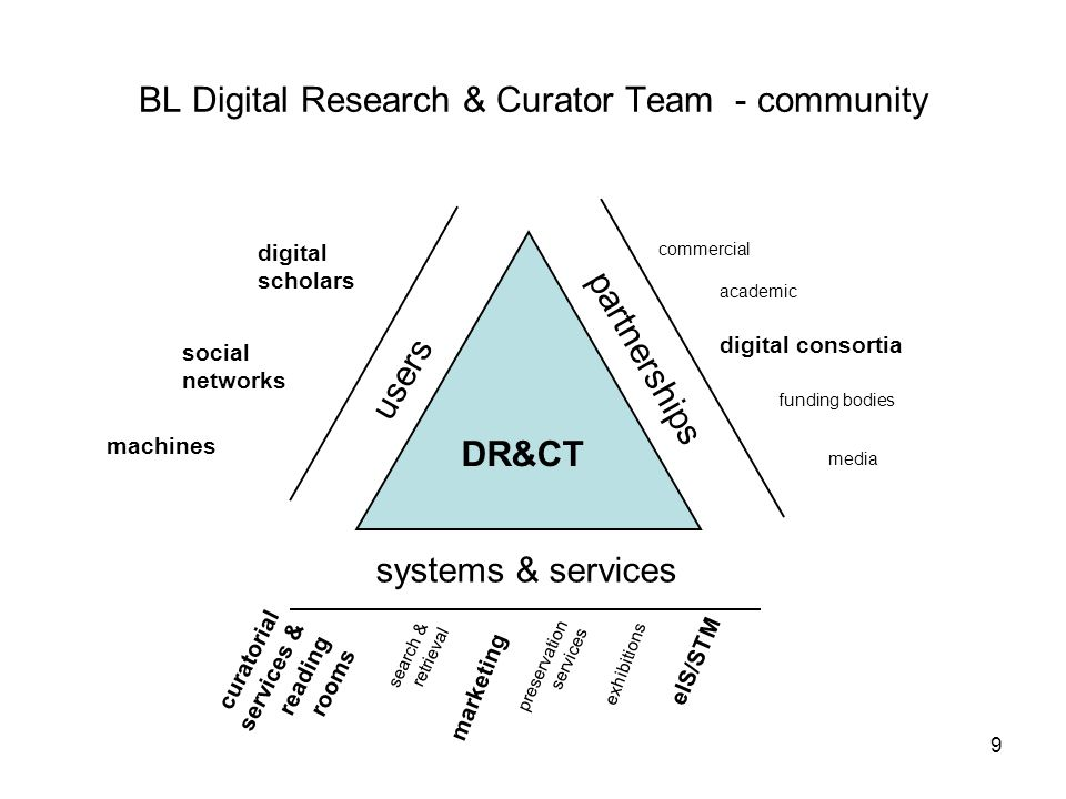 10 Team plan Consolidate Collaborate Extend Digital Curation as process: content, acquisitions, tools & Digital Asset Register Cross-directorate initiatives: project management, apps, exhibitions, events, strategies Digital Scholarship: horizon scanning, communities of practice Training & development : seminars, conferences, courses, debates
