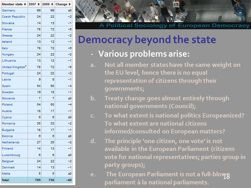 18 Democracy beyond the state -Various problems arise: a.Not all member states have the same weight on the EU level, hence there is no equal representation of citizens through their governments; b.Treaty change goes almost entirely through national governments (Council); c.To what extent is national politics Europeanized.