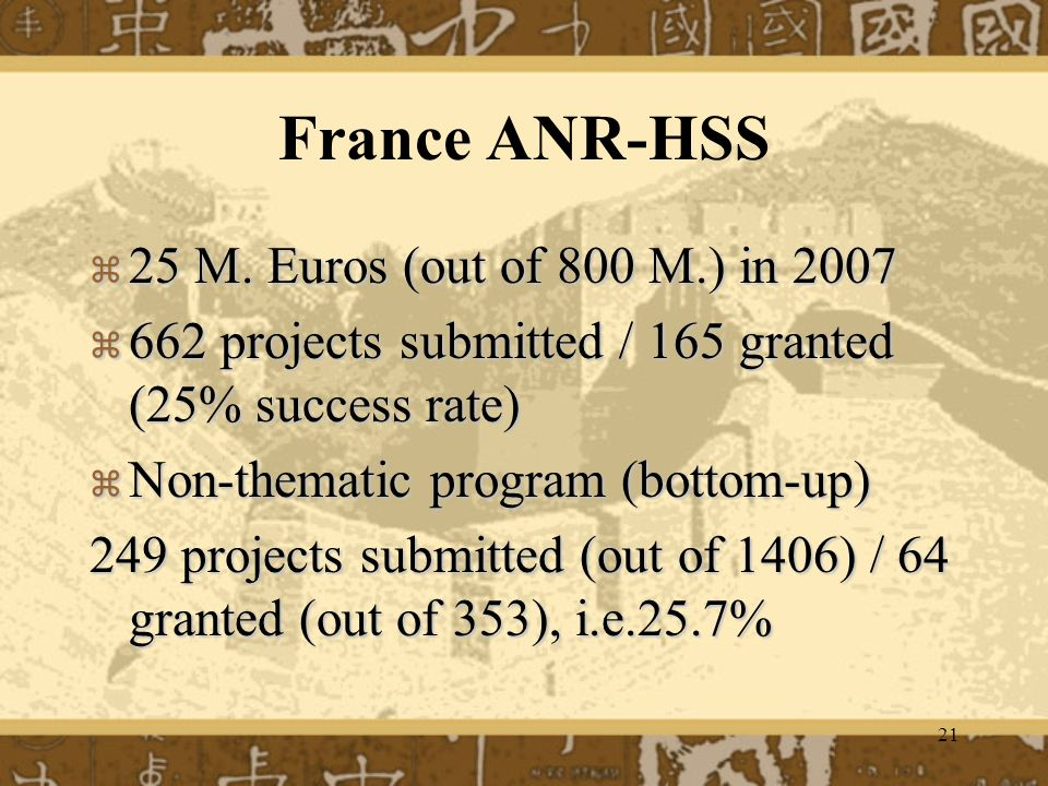 21 France ANR-HSS 25 M. Euros (out of 800 M.) in M.
