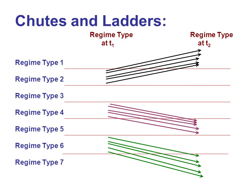 Chutes and Ladders: Regime Type at t 1 at t 2 Regime Type 1 Regime Type 2 Regime Type 3 Regime Type 4 Regime Type 5 Regime Type 6 Regime Type 7