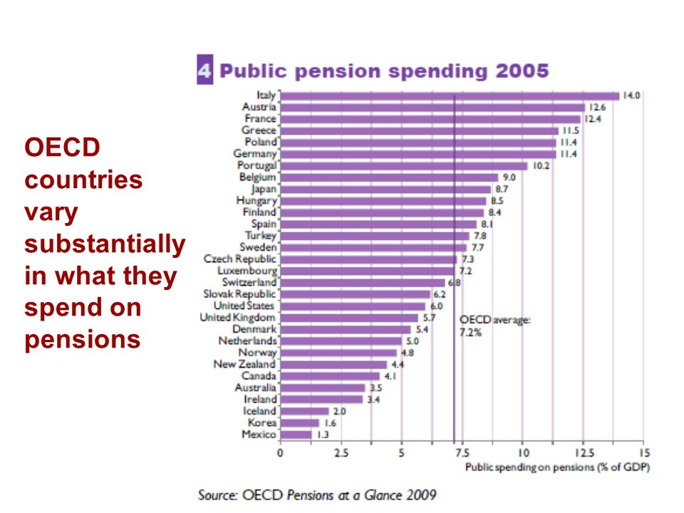 OECD countries vary substantially in what they spend on pensions