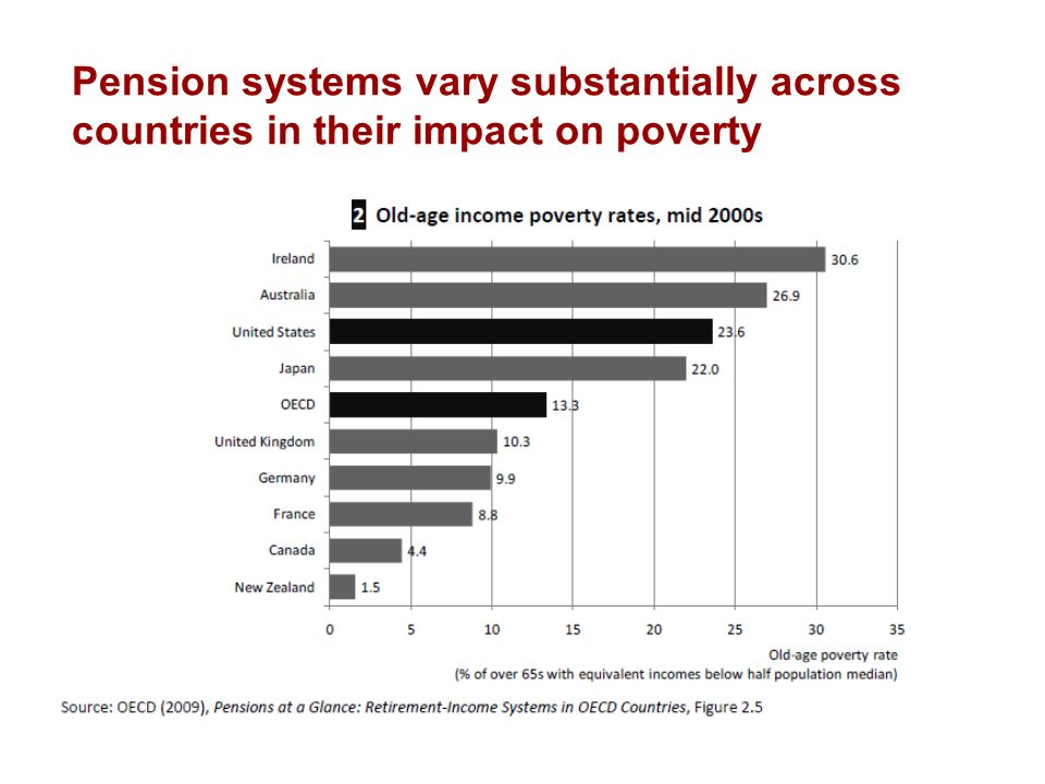 Pension systems vary substantially across countries in their impact on poverty