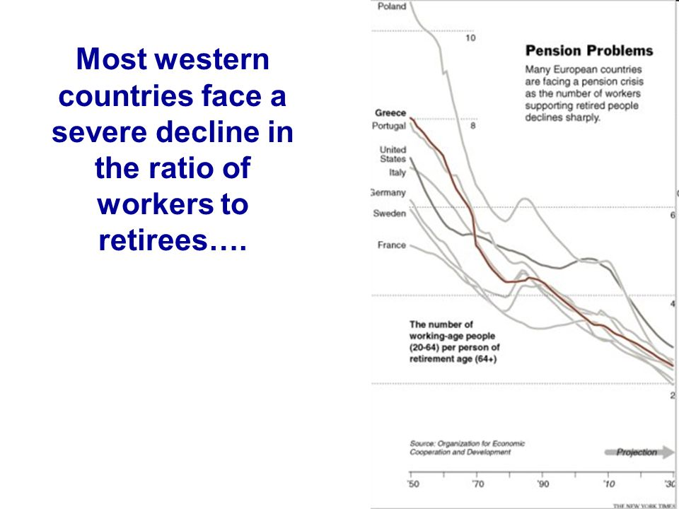 Most western countries face a severe decline in the ratio of workers to retirees….