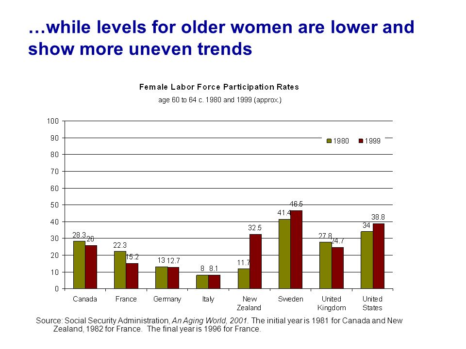 …while levels for older women are lower and show more uneven trends Source: Social Security Administration, An Aging World, 2001. The initial year is