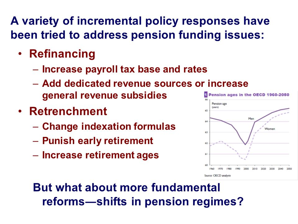 A variety of incremental policy responses have been tried to address pension funding issues: Refinancing –Increase payroll tax base and rates –Add ded
