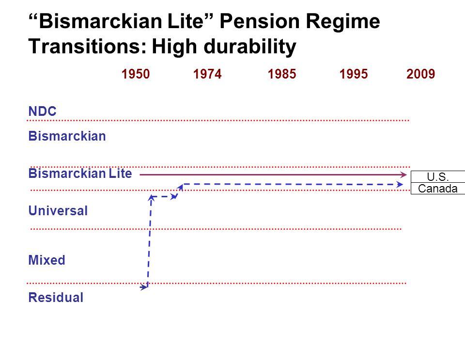 1950 1974 1985 1995 2009 NDC Bismarckian Bismarckian Lite Universal Mixed Residual U.S.