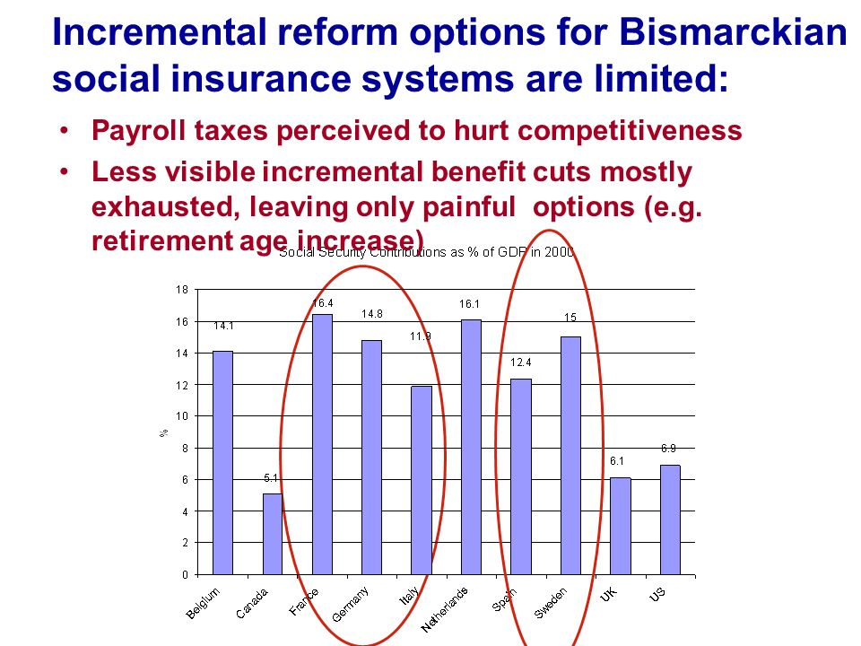 Incremental reform options for Bismarckian social insurance systems are limited: Payroll taxes perceived to hurt competitiveness Less visible incremen