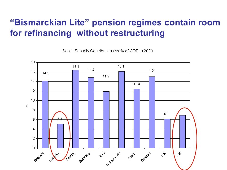 Bismarckian Lite pension regimes contain room for refinancing without restructuring