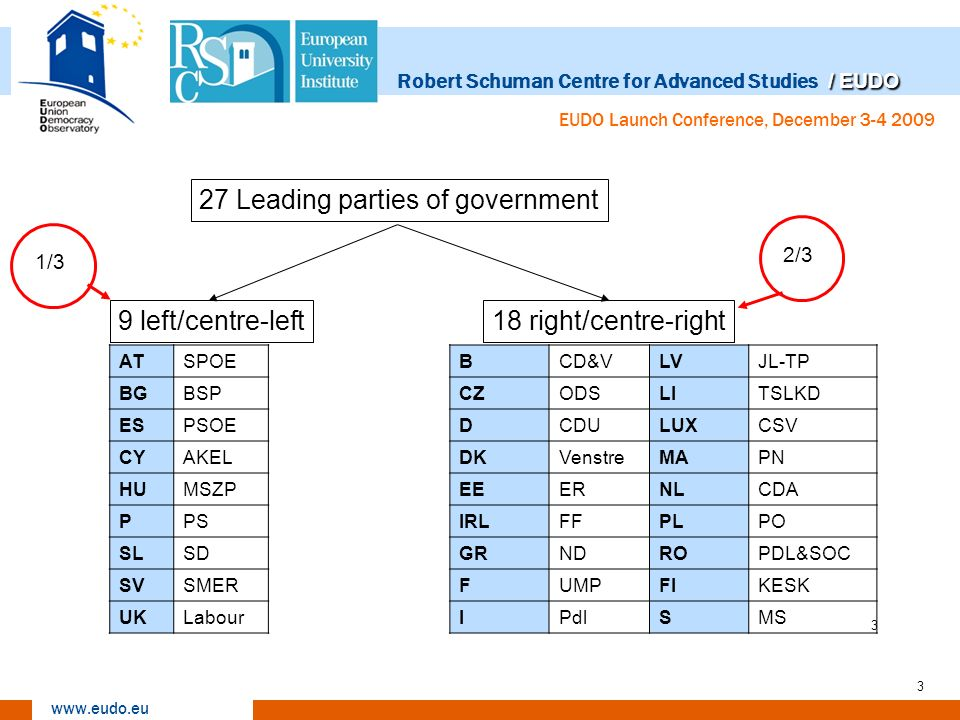 / EUDO Robert Schuman Centre for Advanced Studies / EUDO www.eudo.eu EUDO Launch Conference, December 3-4 2009 4 27 Leading parties of government 10 win17 lose 37%63% Left Right 99 8 1 L-RLosersWinnersN Left88.911.19 Right50.0 18 Total37.063.027