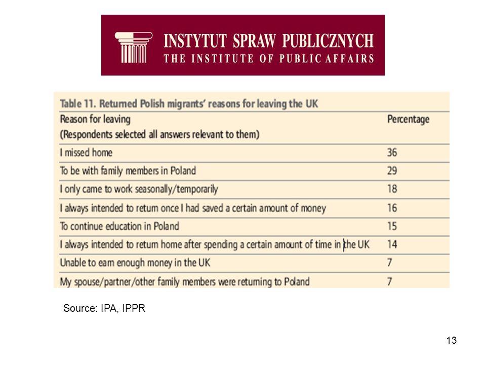 13 Source: IPA, IPPR
