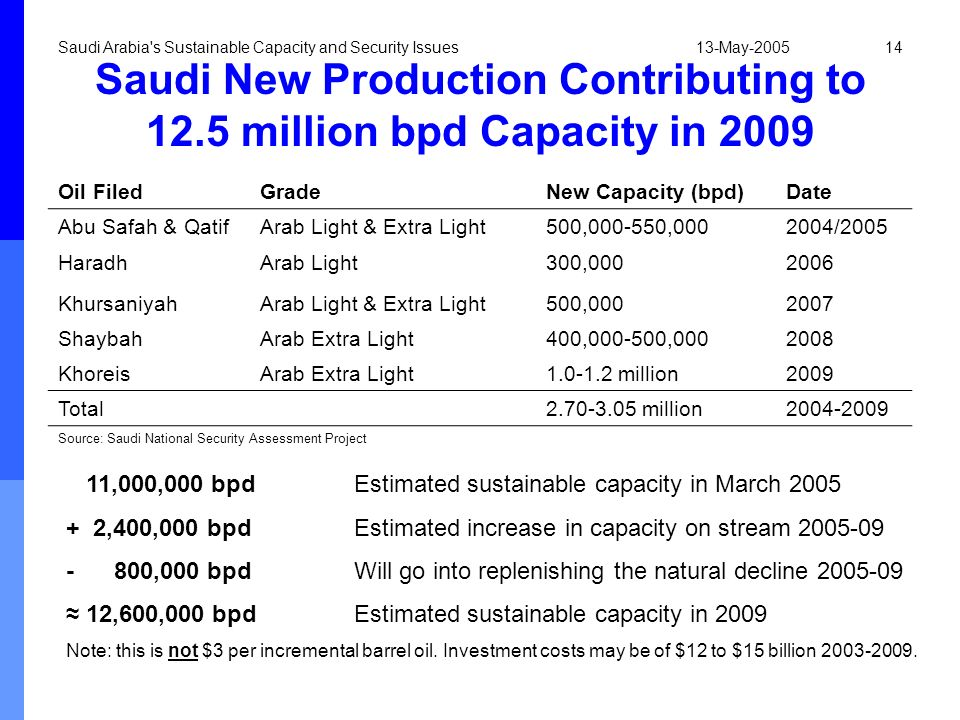 13-May-2005Saudi Arabia's Sustainable Capacity and Security Issues14 Saudi New Production Contributing to 12.5 million bpd Capacity in 2009 Oil FiledG