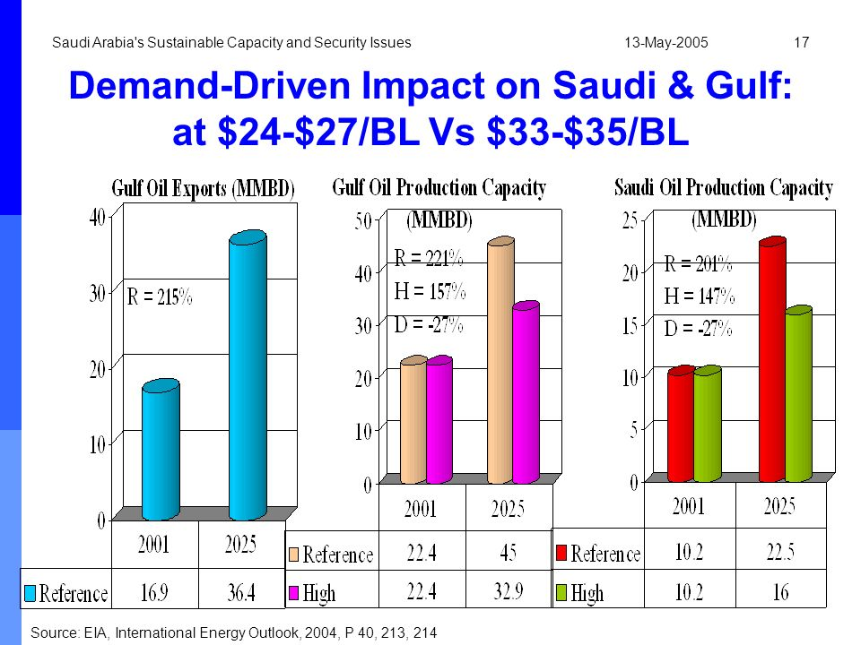 13-May-2005Saudi Arabia's Sustainable Capacity and Security Issues17 Demand-Driven Impact on Saudi & Gulf: at $24-$27/BL Vs $33-$35/BL Source: EIA, In