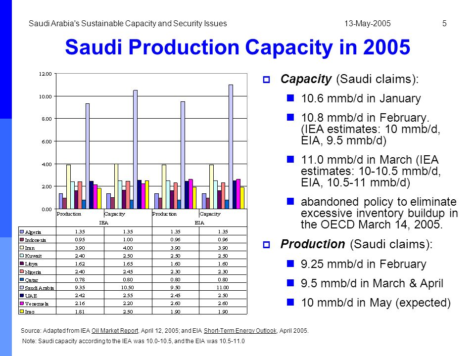 13-May-2005Saudi Arabia's Sustainable Capacity and Security Issues5 Saudi Production Capacity in 2005 Capacity (Saudi claims): 10.6 mmb/d in January 1