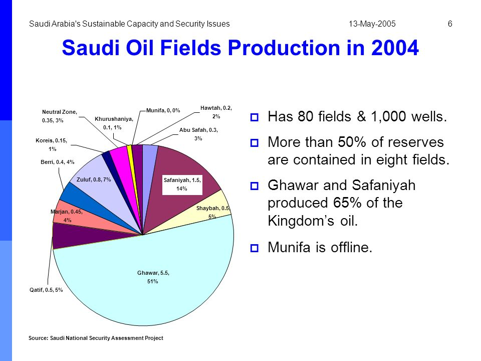 13-May-2005Saudi Arabia's Sustainable Capacity and Security Issues6 Saudi Oil Fields Production in 2004 Has 80 fields & 1,000 wells. More than 50% of