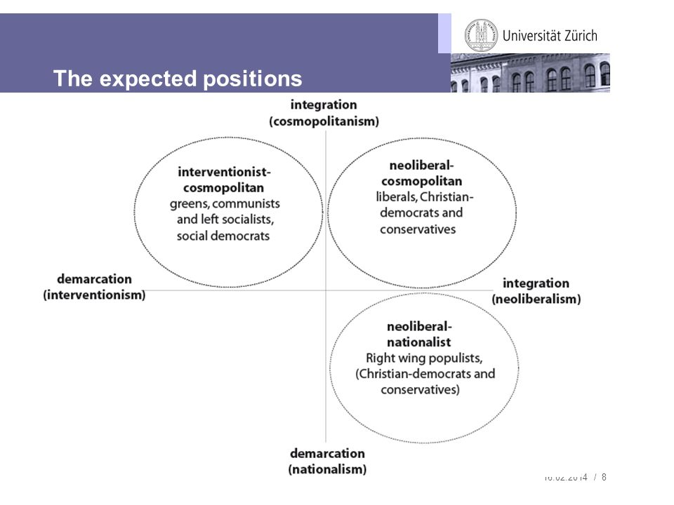 16.02.2014 / 8 The expected positions