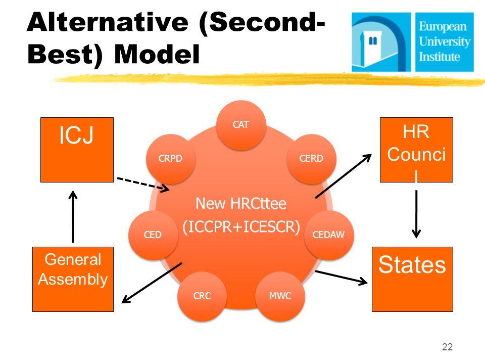 Alternative (Second- Best) Model 22 ICJ General Assembly HR Counci l States