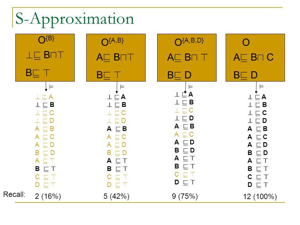 S-Approximation OO {A,B,D} O {A,B} O {B} A v B u C B v D A v B u > B v D A v B u> B v > v B u> B v > .
