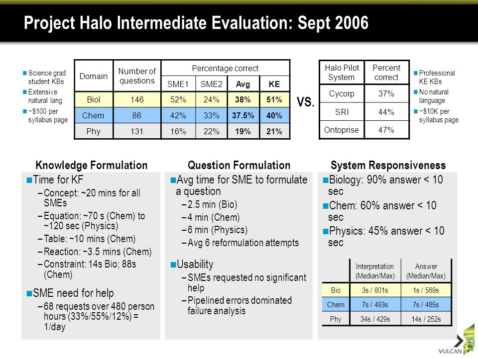 16 Project Halo Intermediate Evaluation: Sept 2006 Professional KE KBs No natural language ~$10K per syllabus page Domain Number of questions Percentage correct SME1SME2AvgKE Biol14652%24%38%51% Chem8642%33%37.5%40% Phy13116%22%19%21% Halo Pilot System Percent correct Cycorp37% SRI44% Ontoprise47% Time for KF –Concept: ~20 mins for all SMEs –Equation: ~70 s (Chem) to ~120 sec (Physics) –Table: ~10 mins (Chem) –Reaction: ~3.5 mins (Chem) –Constraint: 14s Bio; 88s (Chem) SME need for help –68 requests over 480 person hours (33%/55%/12%) = 1/day VS.