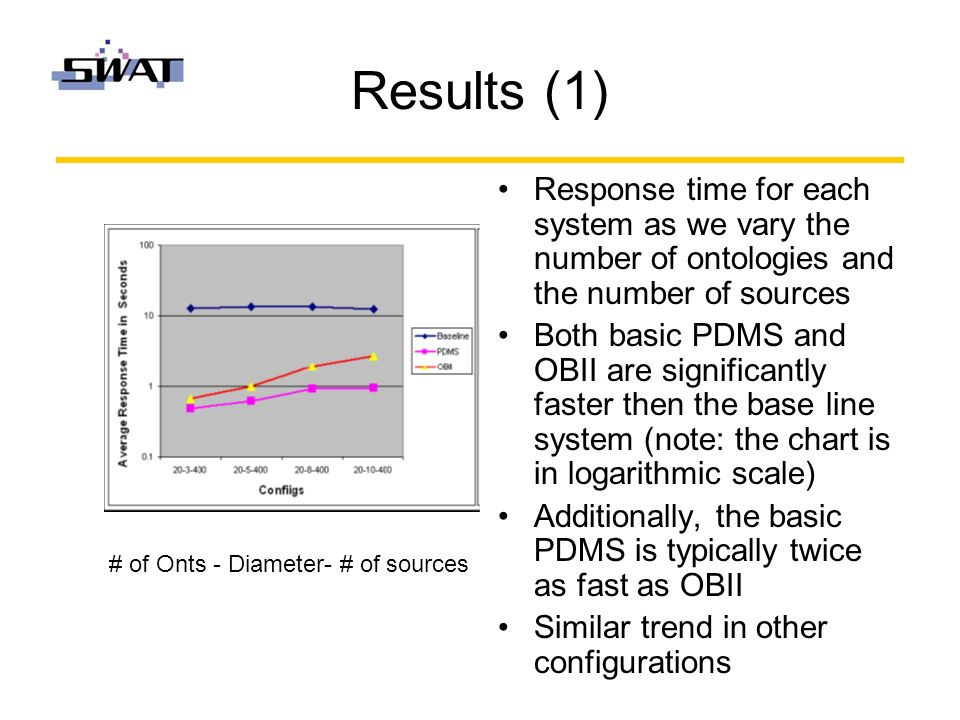 Results (1) Response time for each system as we vary the number of ontologies and the number of sources Both basic PDMS and OBII are significantly faster then the base line system (note: the chart is in logarithmic scale) Additionally, the basic PDMS is typically twice as fast as OBII Similar trend in other configurations # of Onts - Diameter- # of sources