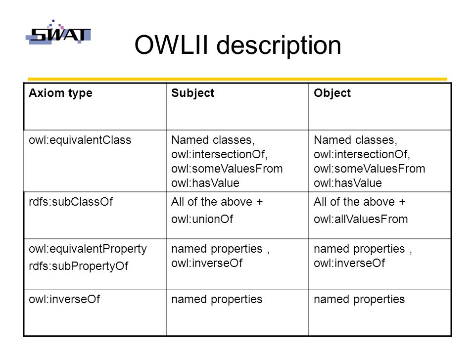OWLII description Axiom typeSubjectObject owl:equivalentClassNamed classes, owl:intersectionOf, owl:someValuesFrom owl:hasValue rdfs:subClassOfAll of the above + owl:unionOf All of the above + owl:allValuesFrom owl:equivalentProperty rdfs:subPropertyOf named properties, owl:inverseOf owl:inverseOfnamed properties