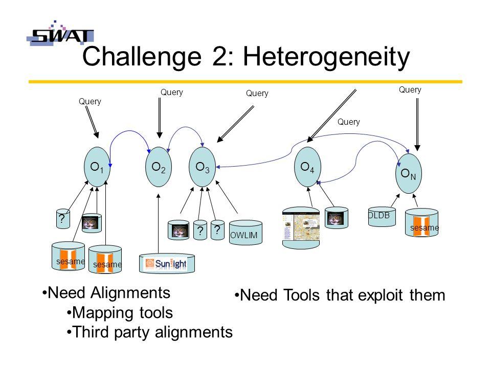 Challenge 2: Heterogeneity O2O2 O3O3 O4O4 ONON O1O1 sesame OWLIM DLDB sesame .