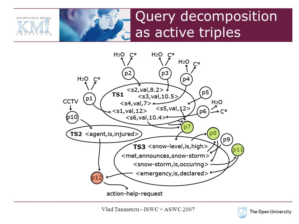Vlad Tanasescu – ISWC + ASWC 2007 Query decomposition as active triples