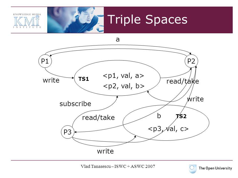 Vlad Tanasescu – ISWC + ASWC 2007 Triple Spaces P1P2 P3 a b TS1 TS2 write read/take subscribe write
