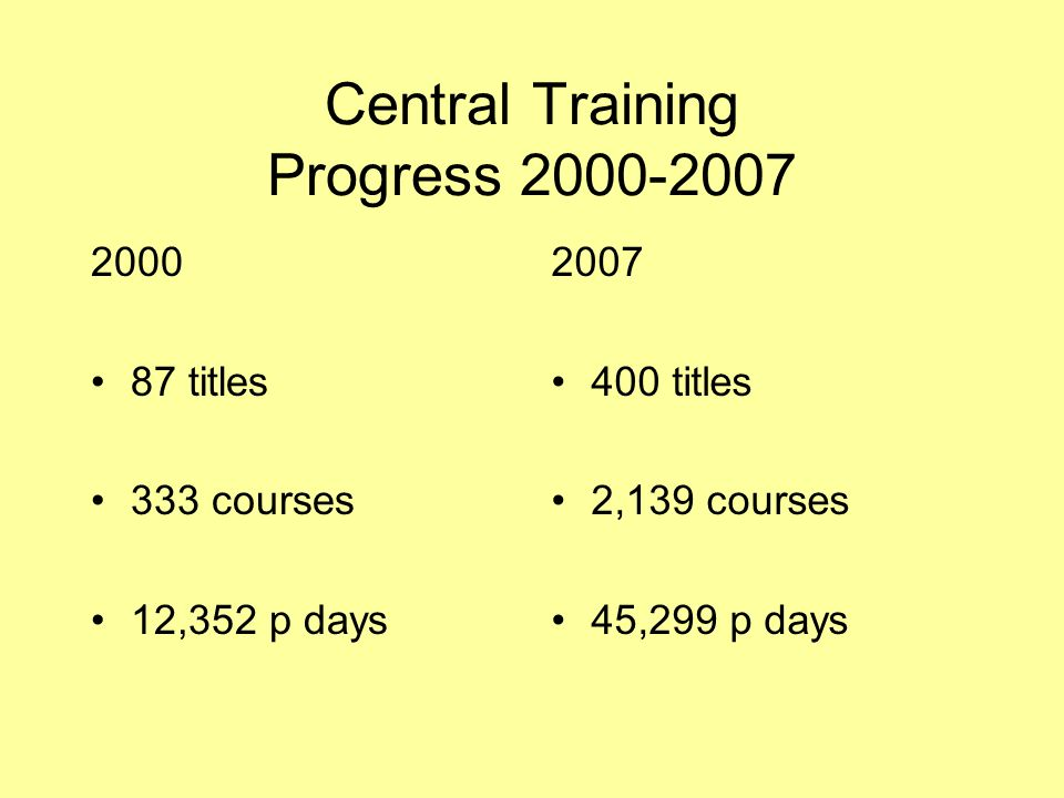 Central Training Progress 2000-2007 2000 87 titles 333 courses 12,352 p days 2007 400 titles 2,139 courses 45,299 p days