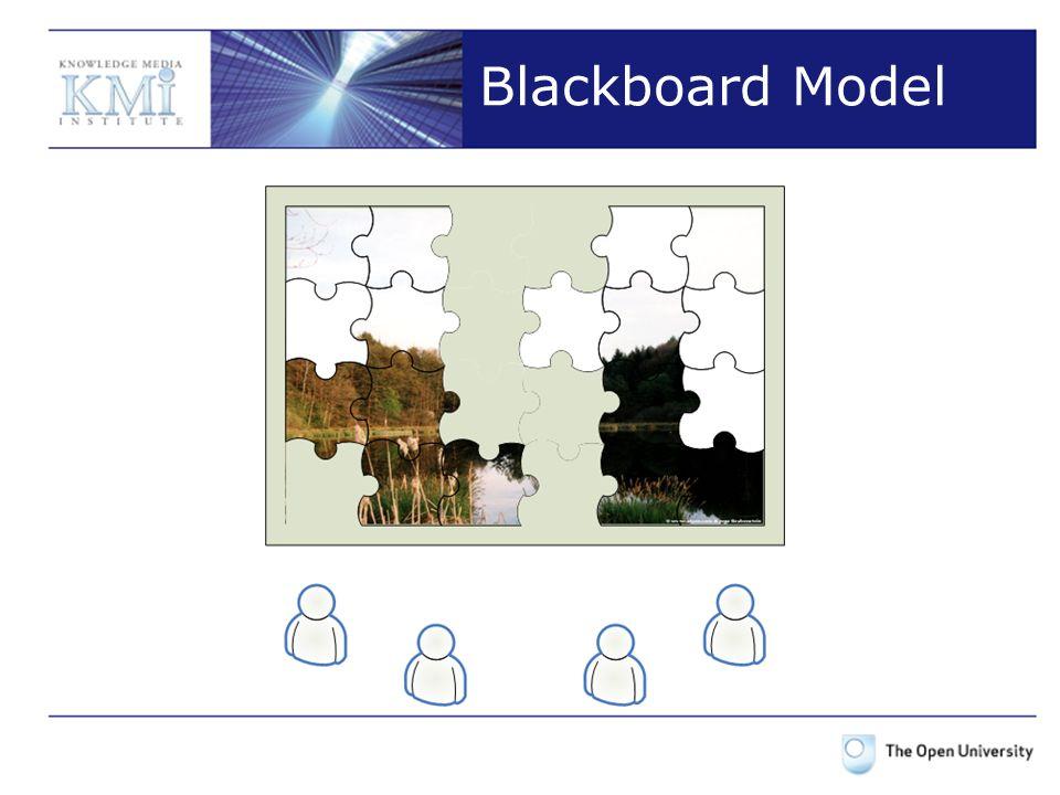 Blackboard Model