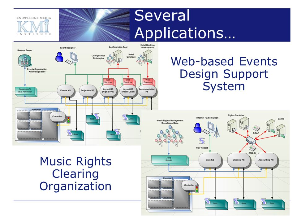 Several Applications… Web-based Events Design Support System Music Rights Clearing Organization
