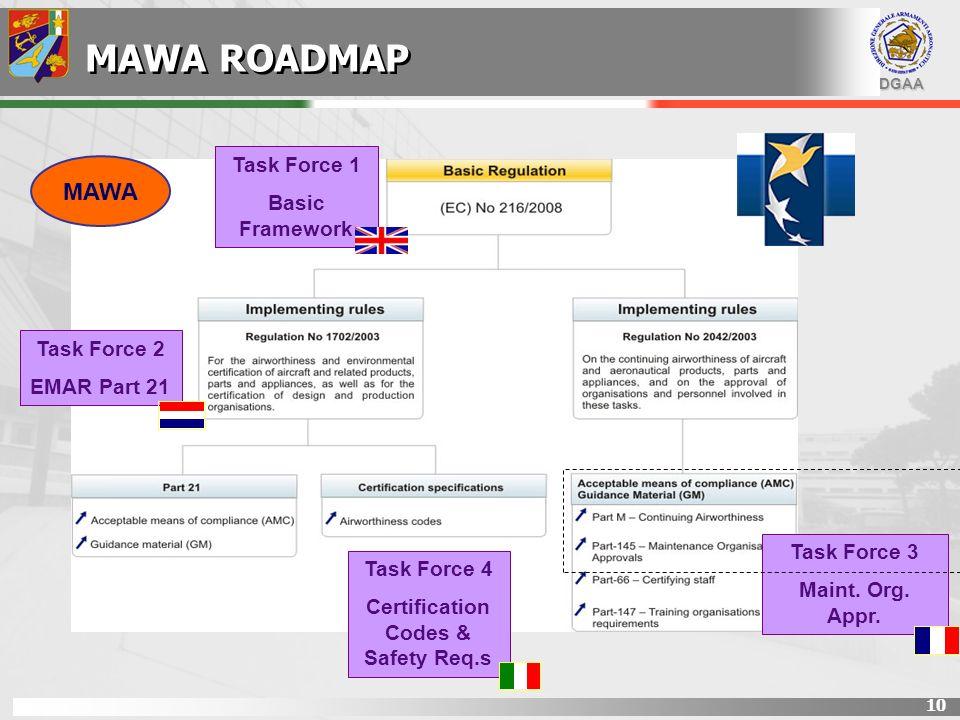 DGAA 10 CONFRONTO NORME DGAA-EASA Task Force 1 Basic Framework MAWA ROADMAP Task Force 2 EMAR Part 21 Task Force 3 Maint. Org. Appr. Task Force 4 Cert