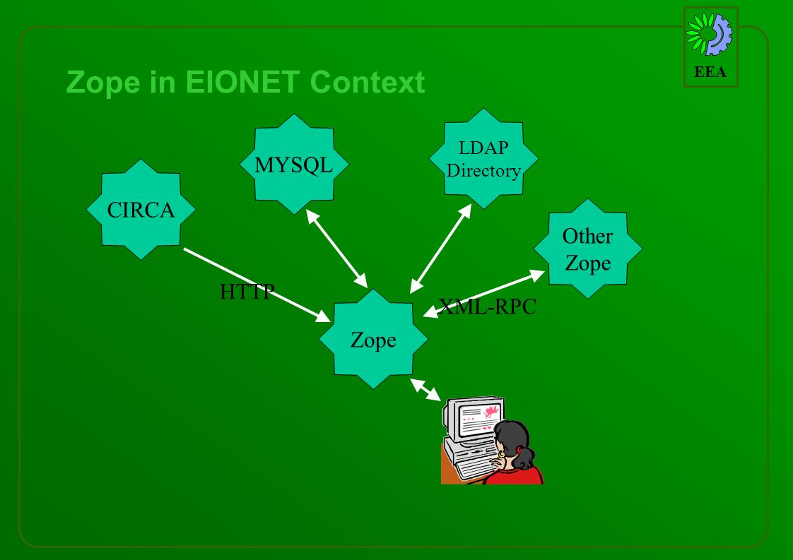 EEA Zope in EIONET Context Zope CIRCA MYSQL LDAP Directory Other Zope XML-RPC HTTP