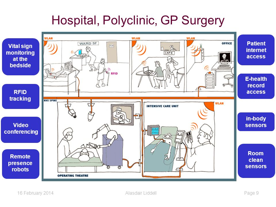 Vital sign monitoring at the bedside RFID tracking Room clean sensors Video conferencing Remote presence robots in-body sensors E-health record access Patient internet access 1.