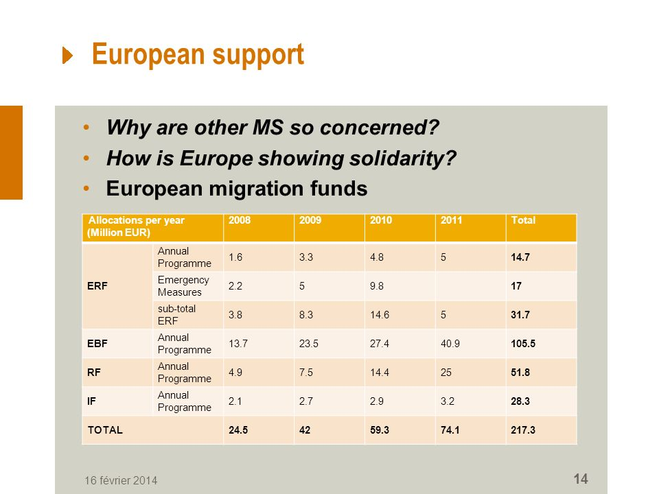 European support Why are other MS so concerned. How is Europe showing solidarity.