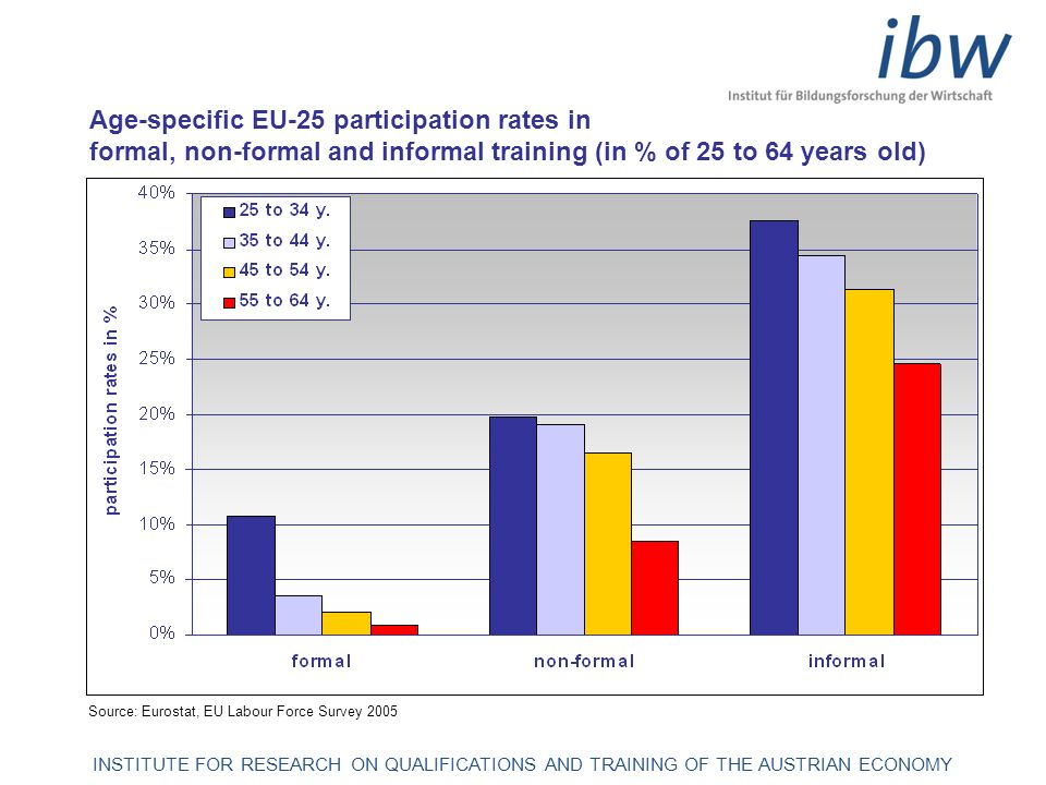 INSTITUTE FOR RESEARCH ON QUALIFICATIONS AND TRAINING OF THE AUSTRIAN ECONOMY Age-specific EU-25 participation rates in formal, non-formal and informa