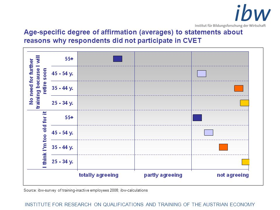 INSTITUTE FOR RESEARCH ON QUALIFICATIONS AND TRAINING OF THE AUSTRIAN ECONOMY Reasons for non-participation in CVET Source: ibw-survey of training-inactive employees 2008; ibw-calculations