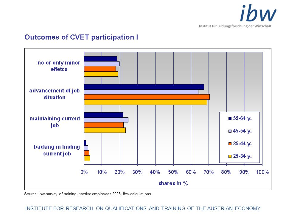 INSTITUTE FOR RESEARCH ON QUALIFICATIONS AND TRAINING OF THE AUSTRIAN ECONOMY Outcomes of CVET participation II: wage effects Source: ibw-WIFI-survey of participants 2008; ibw-calculations