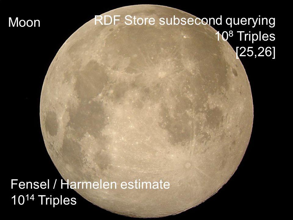 Denny Vrandečić – AIFB, Universität Karlsruhe (TH) 11 http://www.aifb.uni-karlsruhe.de/WBS RDF Store subsecond querying 10 8 Triples [25,26] Moon Fensel / Harmelen estimate 10 14 Triples