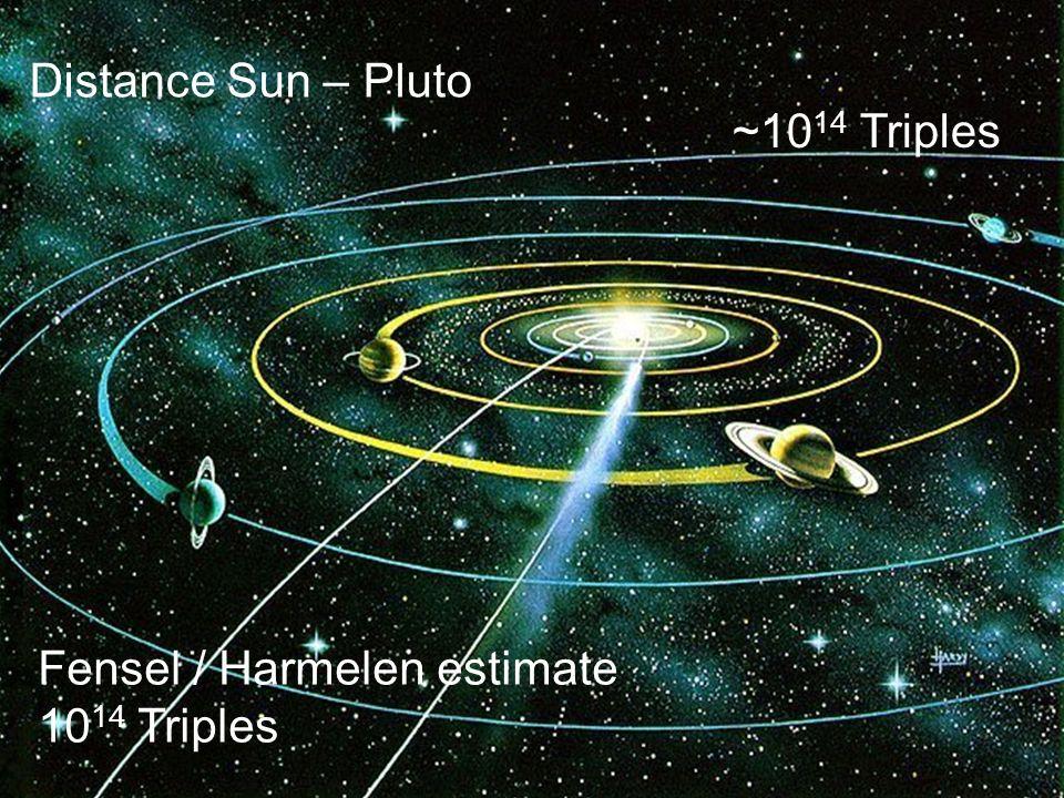 Denny Vrandečić – AIFB, Universität Karlsruhe (TH) 15 http://www.aifb.uni-karlsruhe.de/WBS Distance Sun – Pluto Fensel / Harmelen estimate 10 14 Triples ~10 14 Triples