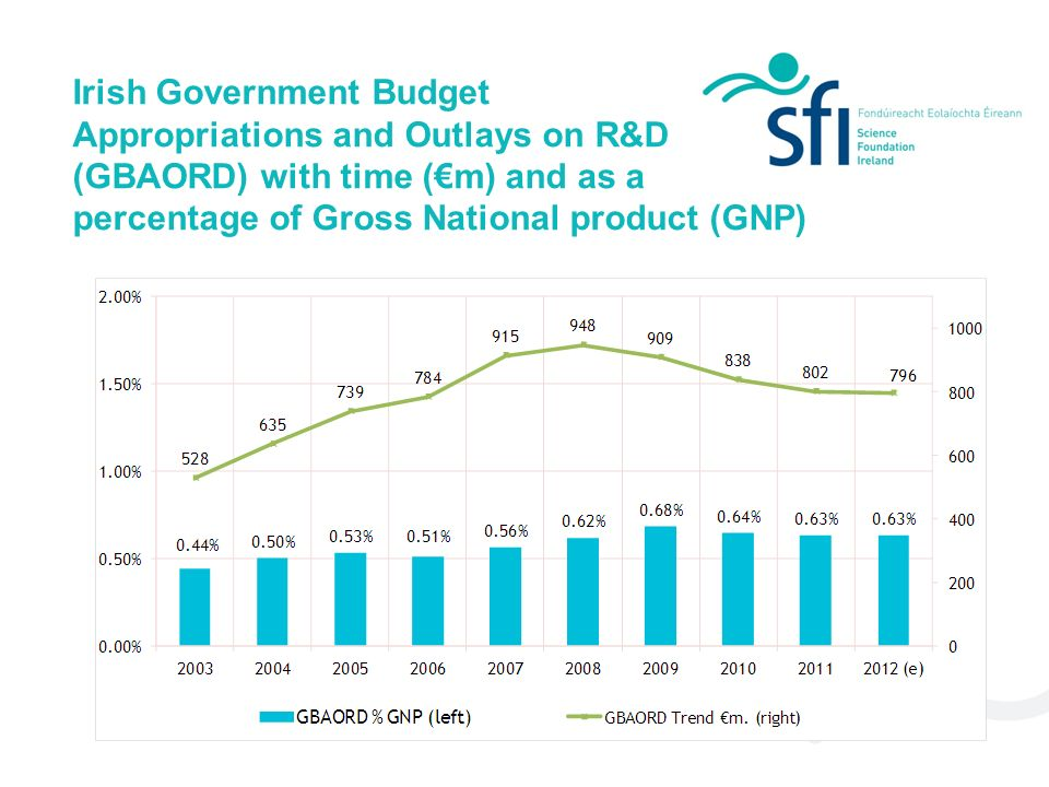 Irish Government Budget Appropriations and Outlays on R&D (GBAORD) with time (m) and as a percentage of Gross National product (GNP)