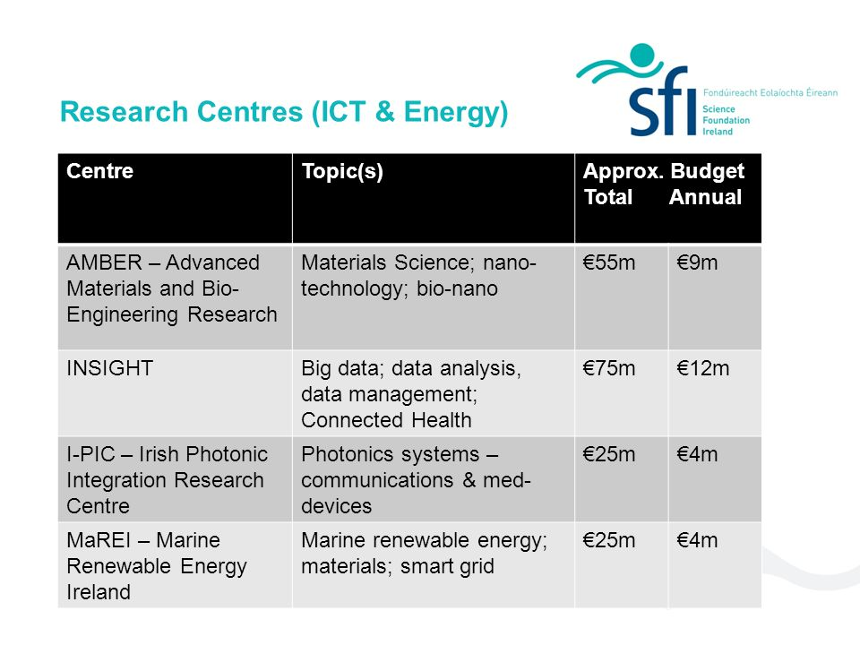 Research Centres (ICT & Energy) CentreTopic(s)Approx. Budget TotalAnnual AMBER – Advanced Materials and Bio- Engineering Research Materials Science; n