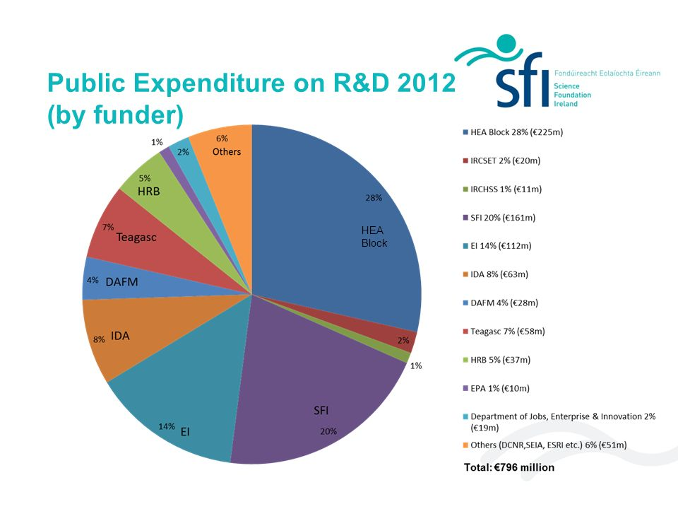 What SFI actually does Makes grants to Higher Education Institutes in Ireland Based on competitive, international merit review for scientific excellence and impact Trains people Builds infrastructure Produces scientific results and technology Significant industrial linkages attracting, anchoring and starting companies Leverages other research funding e.g.