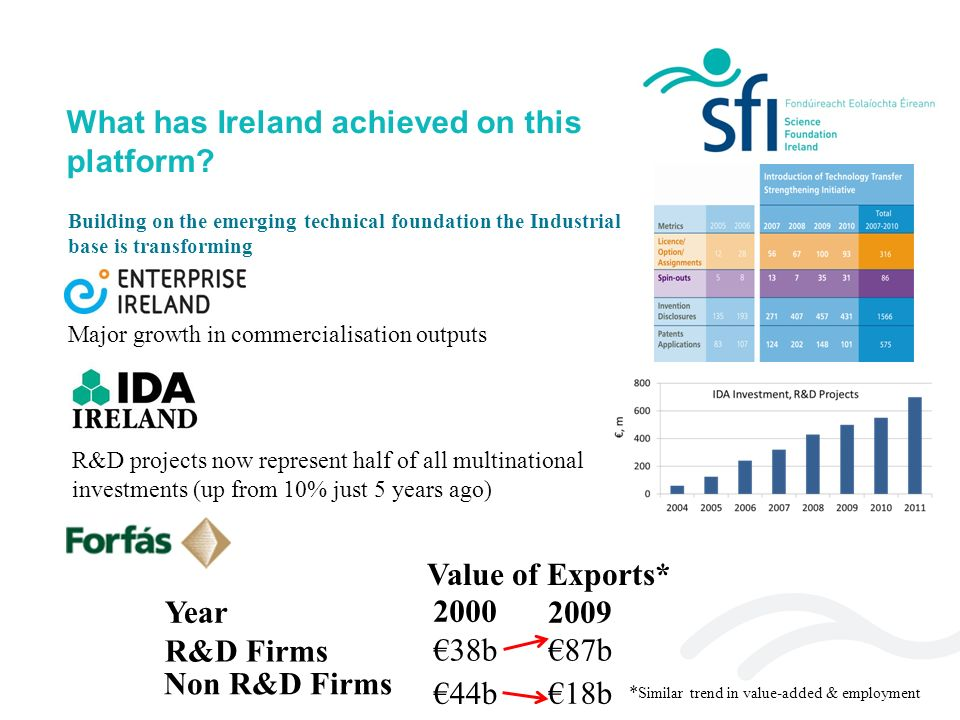 Job Links to SFI SFI is a key part of the enterprise ecosystem From 1 January – 5 December 2012 SFI has links to 4,575 (52%) of the 8,788 jobs announced by the IDA during this period