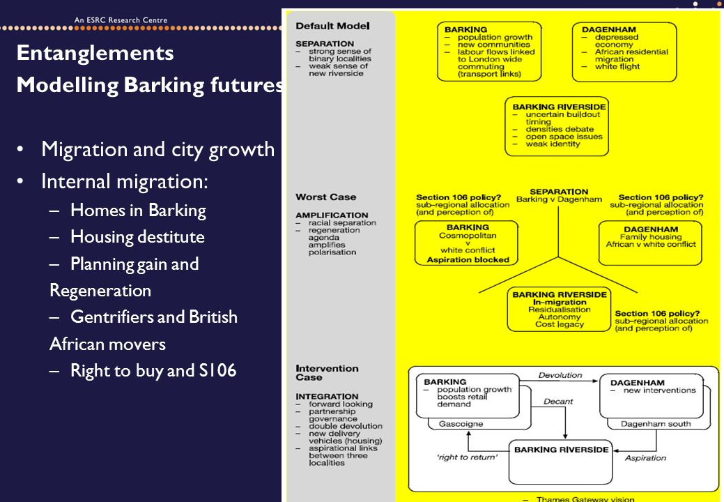 Entanglements Modelling Barking futures Migration and city growth Internal migration: –Homes in Barking –Housing destitute –Planning gain and Regeneration –Gentrifiers and British African movers –Right to buy and S106
